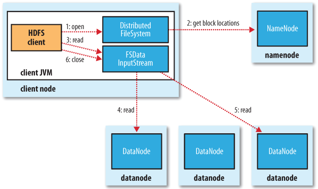 Hadoop Basic Tools Outline (MapReduce and HDFS)